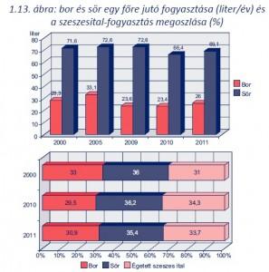 bor és sör egy főre jutó fogyasztása (liter/év) és a szeszesital-fogyasztás megoszlása (%)